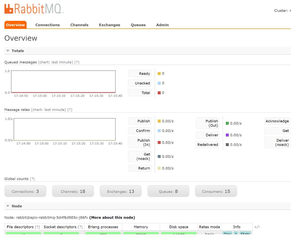 RabbitMq (一) 基本介绍以及安装