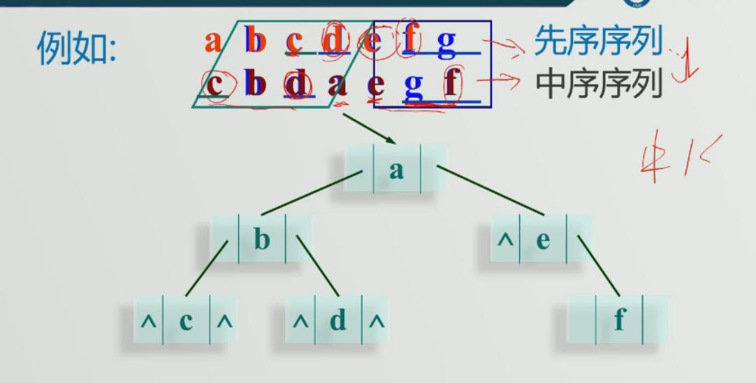 二叉树应用举例