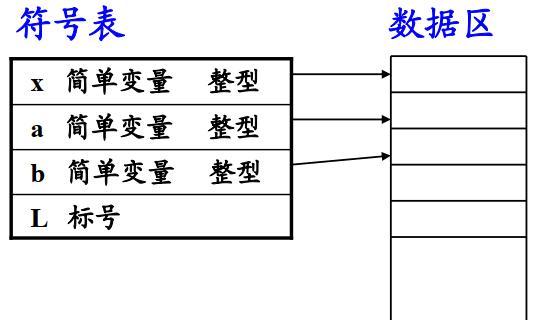 编译原理学习笔记 6.1 符号表管理技术概述