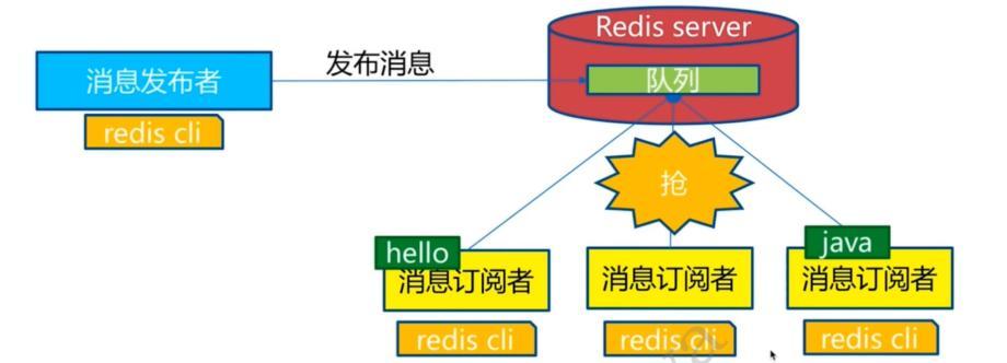[学习笔记]Redis数据库基础知识