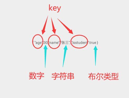 Android 入门第六讲02-JSON(JSON数据结构简介,JSON 表示一个对象,JSON 格式表示数组,JSON嵌套,JSON 解析实战项目(源码免费))