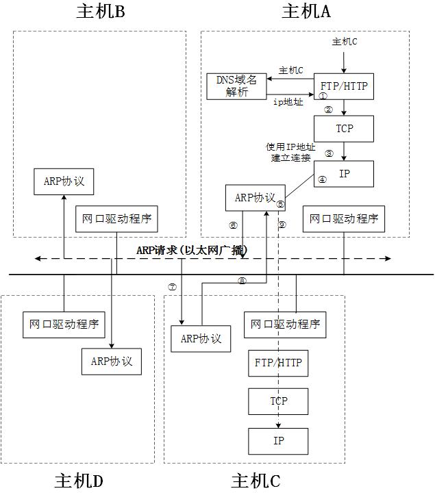 ip协议作用于什么层_TCP/IP协议 第四章-ARP协议 - 灰信网(软件开发博客聚合)