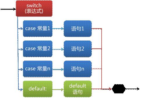 java从入门到精通三(java编程基础)